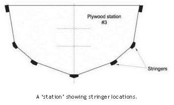 A 'station' showing stringer locations.
